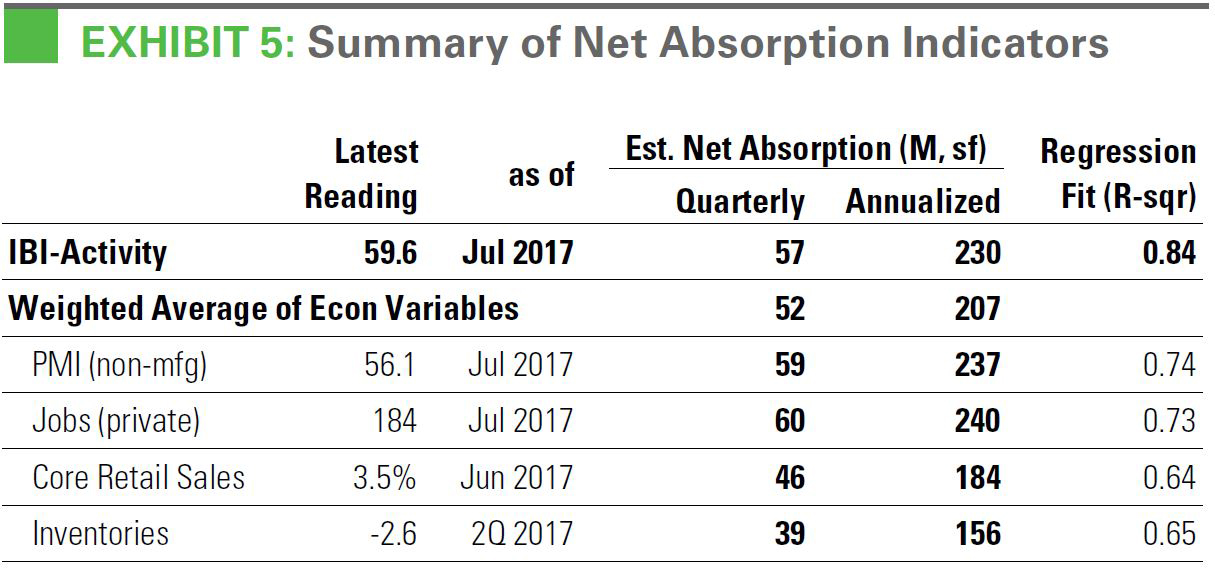 Summary of Net Absorption Indicators