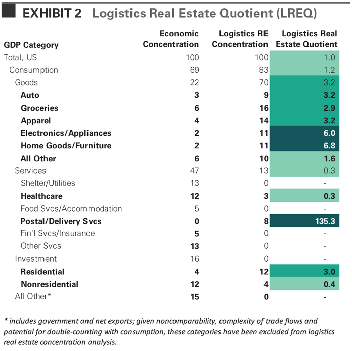 Logistics Real Estate Quotient (LREQ)