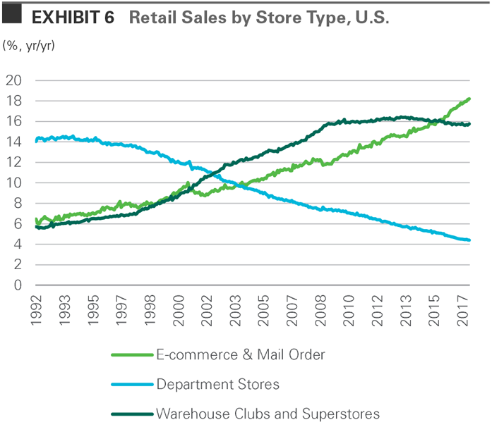 Retail Sales by Store Type, U.S.