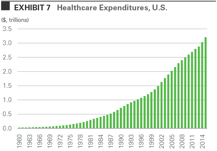 Healthcare Expenditures, U.S.