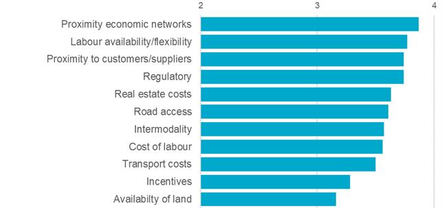 Ranking of location criteria
