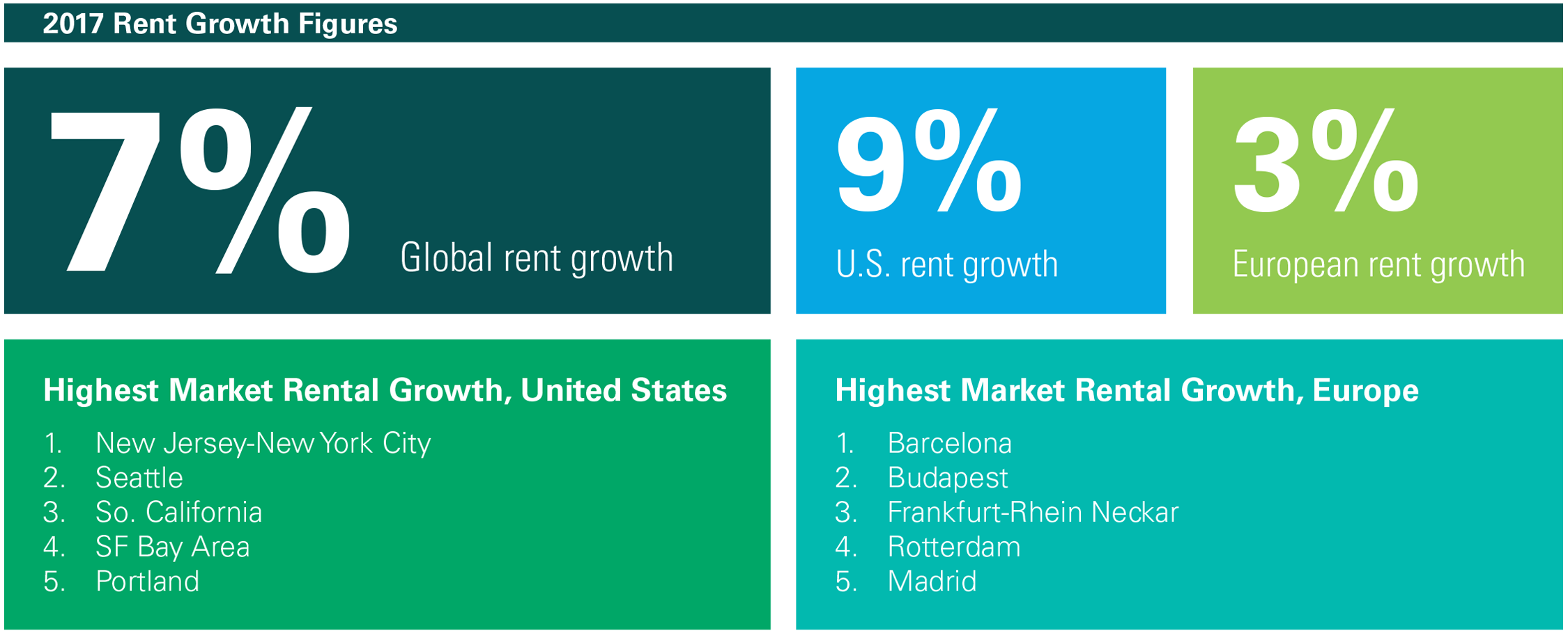 2017 Rent Growth 1
