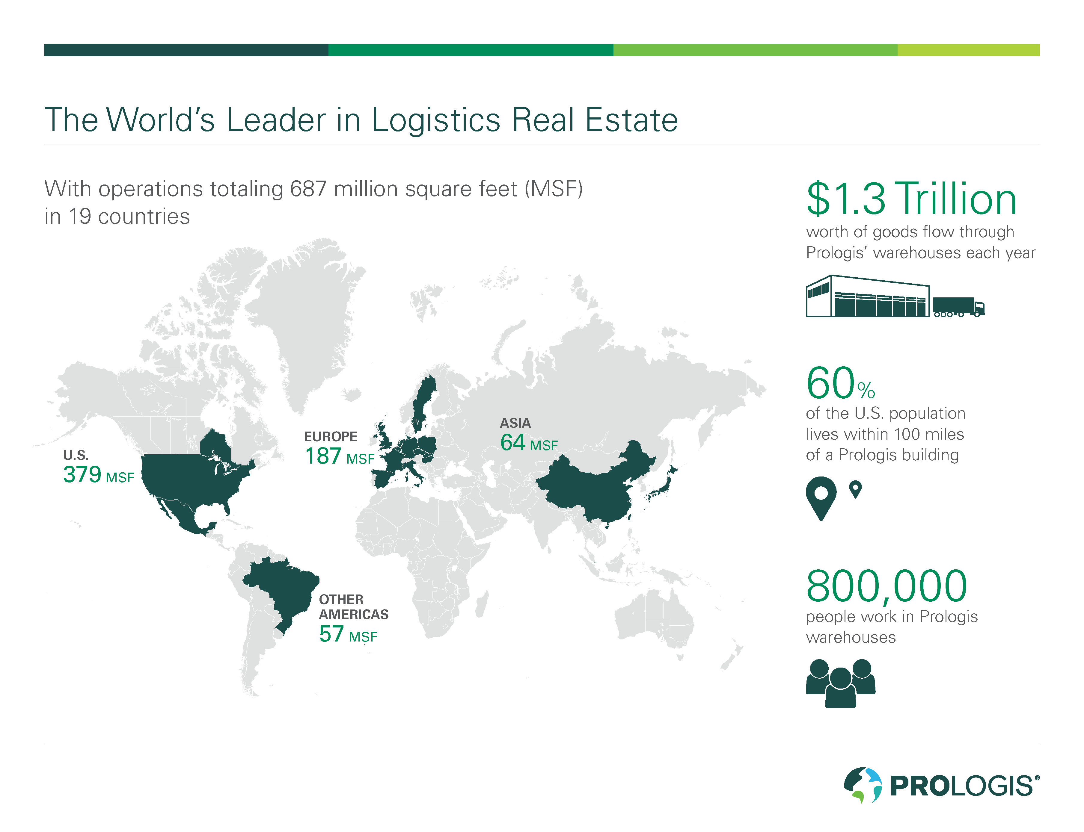 Prologis' Global Reach