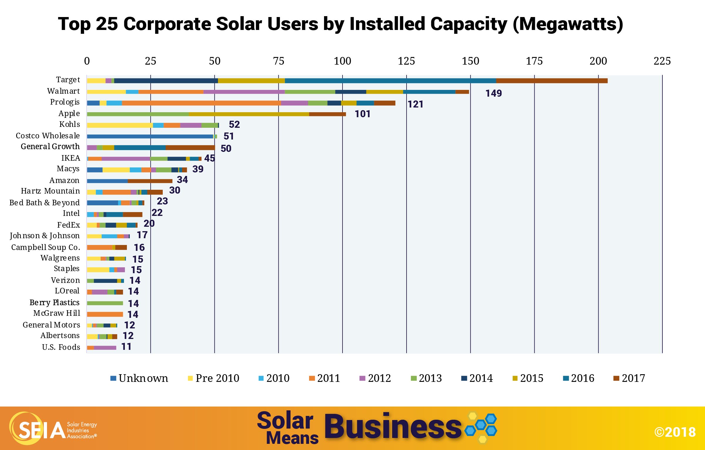 Prologis ranks 3rd in installed solar capacity.