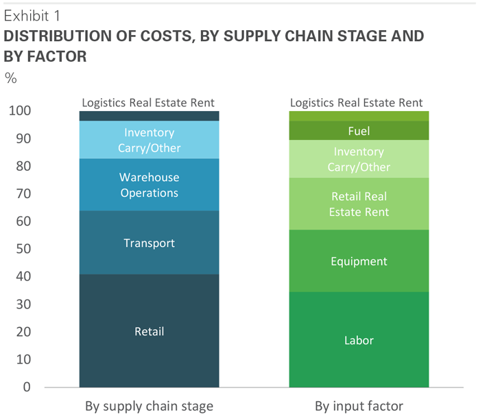 Supply Chain distribution of costs