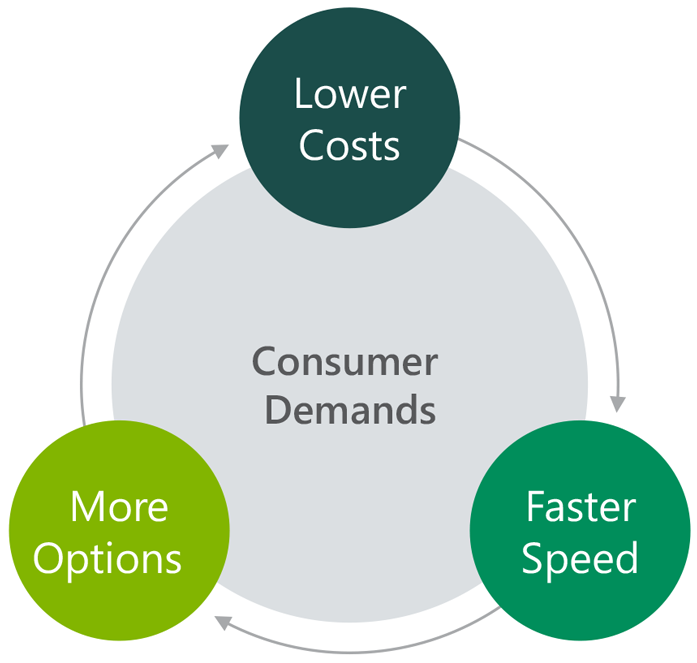 Supply Chain consumer demands