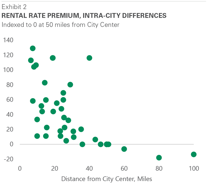 Supply Chain rental rate premiums