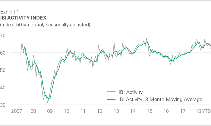 IBI Activity Index October 2018