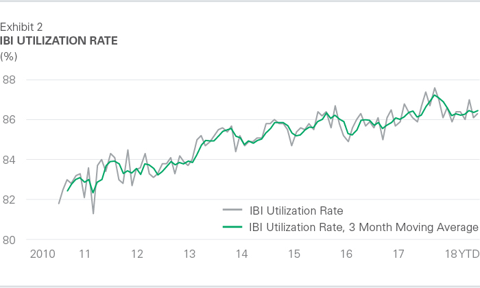 IBI Utilization Rate October 2018