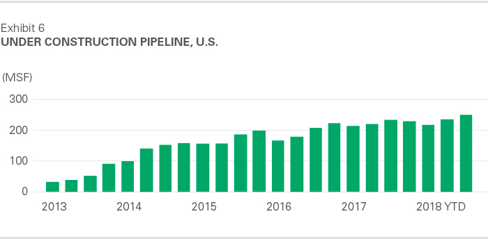 Under Construction Pipeline, U.S. - October 2018
