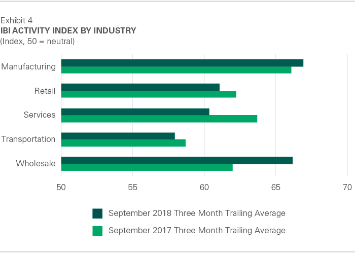 IBI Activity Index by Industry - October 2018