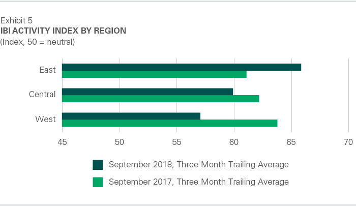 IBI Activity Index by Region - October 2018