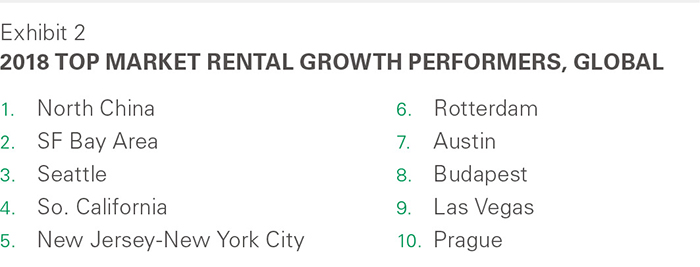2018 Top Rental Growth Performers
