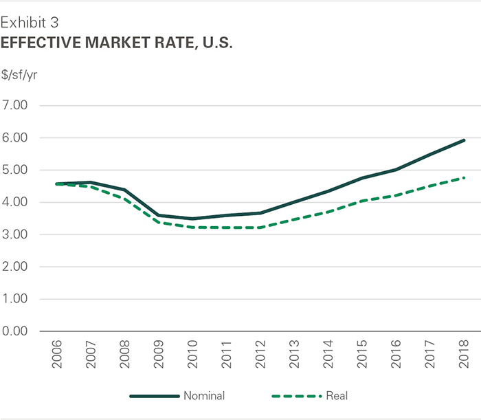 2018 Effective Market Rate, U.S.