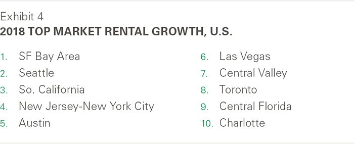 2018 Top Market Rental Growth U.S.