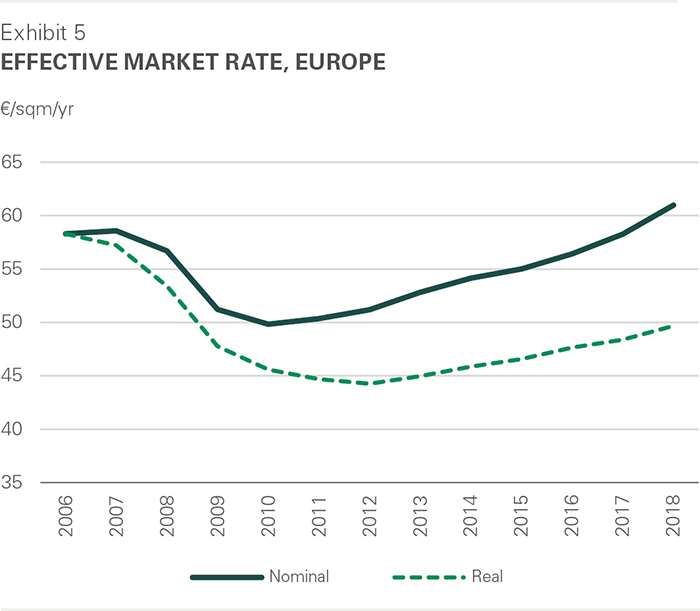 2018 Effective Market Rate, Europe