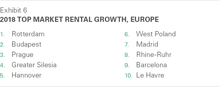 2018 Top Market Rental Growth, Europe