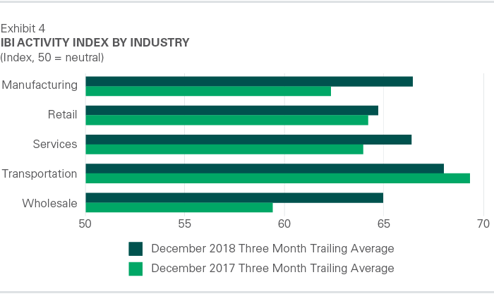 IBI Activity Index by Industry - January 2019
