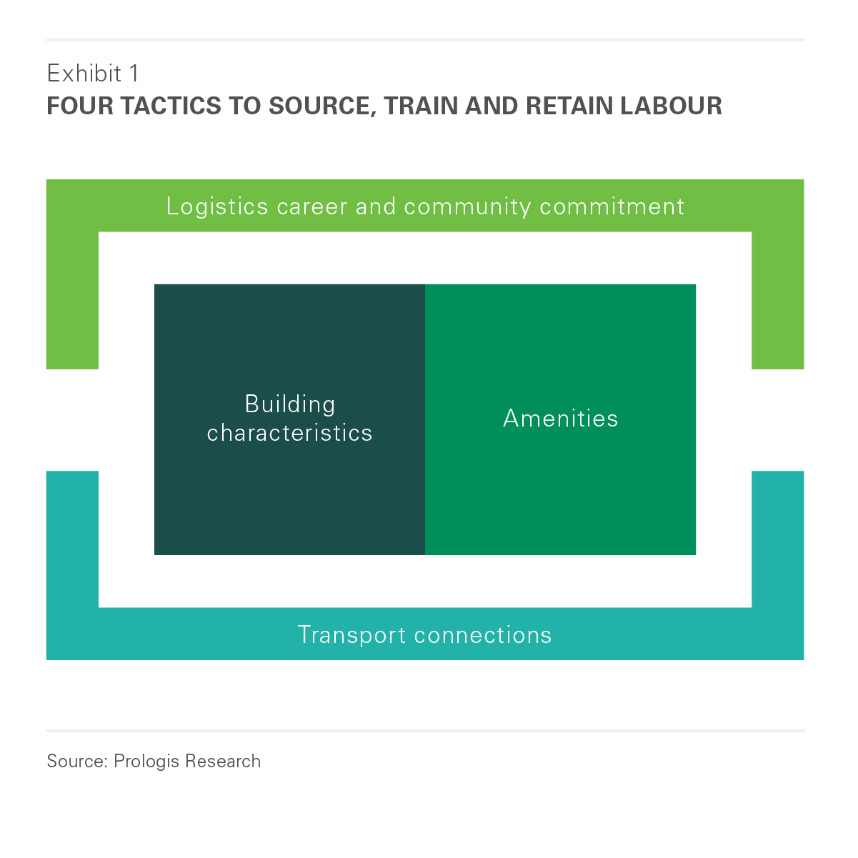 Four Tactics to Source, Train, and Retain Labour
