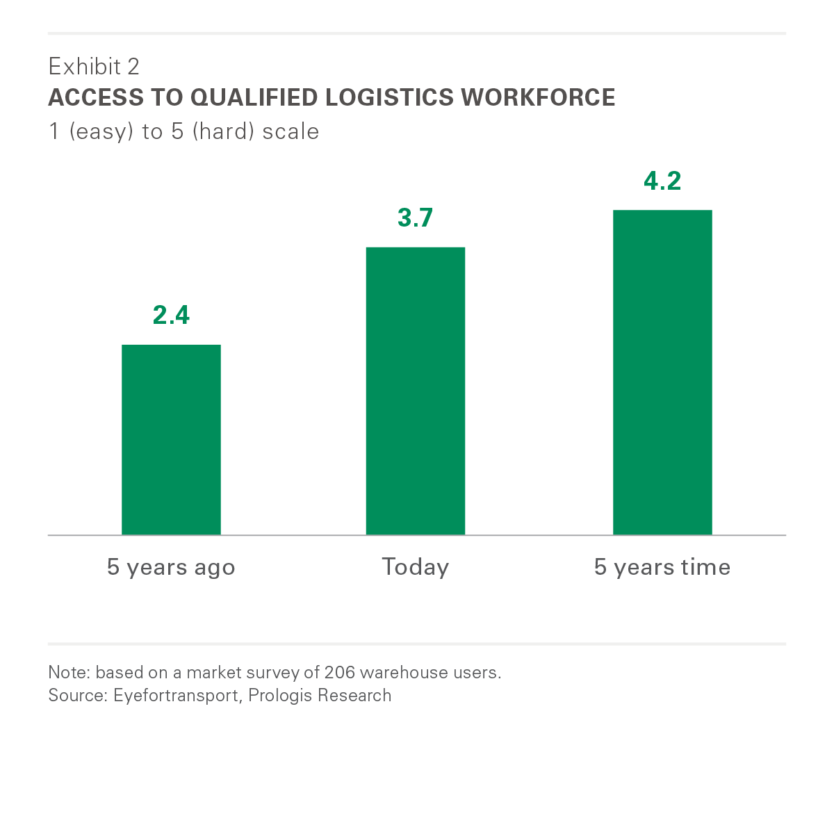 Access to Qualified Logistics Workforce