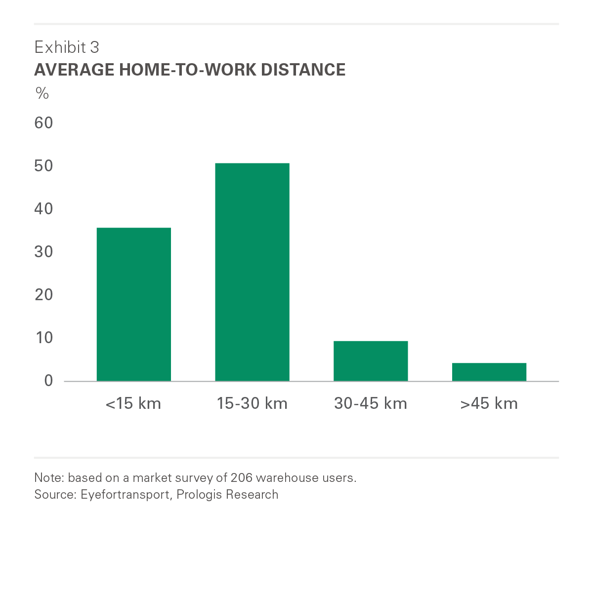 Average Home to Work Distance
