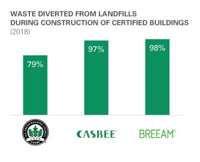 WASTE DIVERTED FROM LANDFILLS DURING CONSTRUCTION OF CERTIFIED BUILDINGS