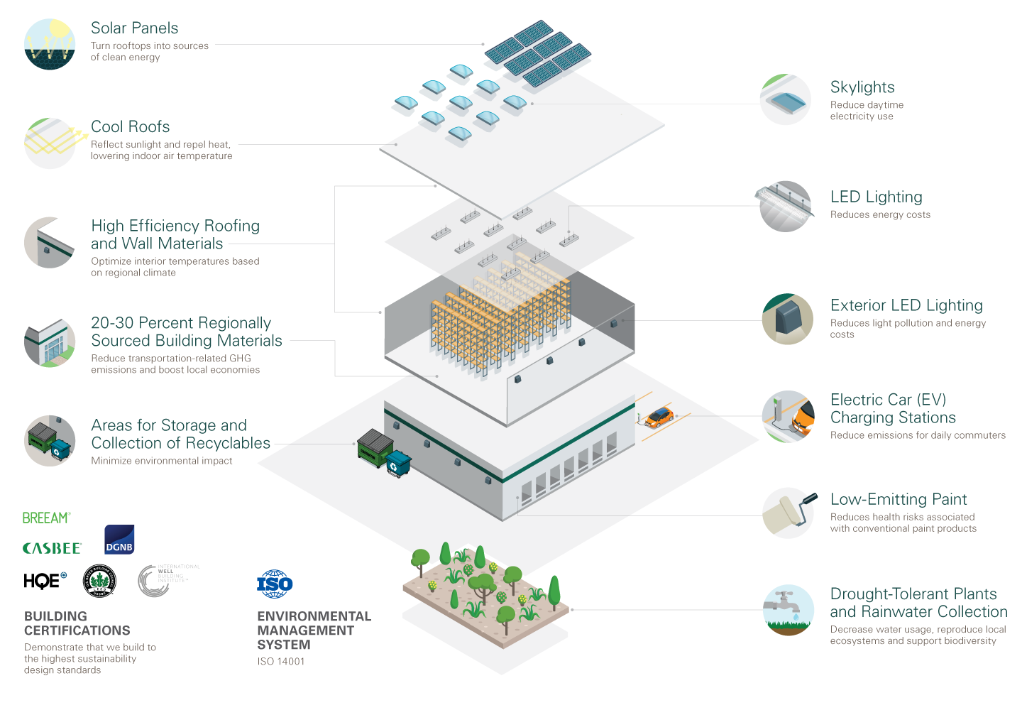 Sustainable Building Infographic