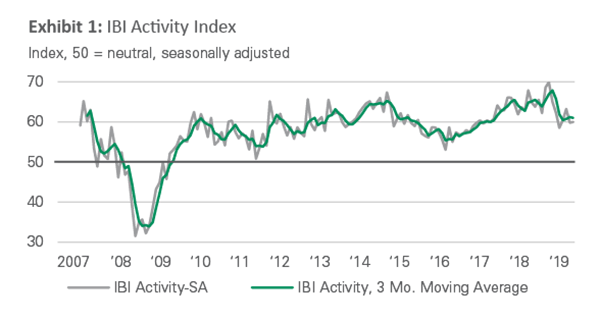 Exhibit 1 - IBI Activity Index