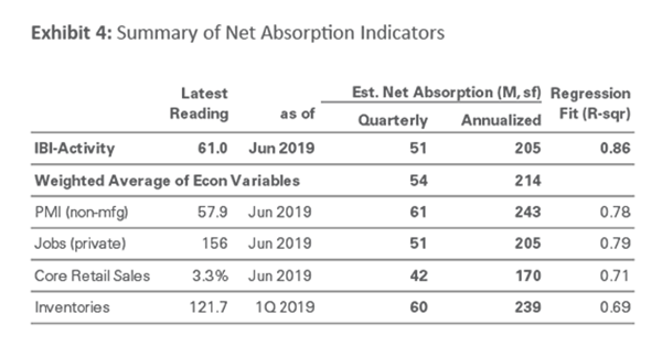 Exhibit 4 - Summary of Net Absorption Indicators