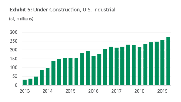 Exhibit 5 - Under Construction, U.S. Industrial