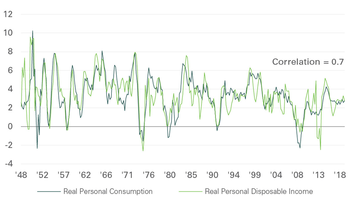Exhibit 2 - Income and consumption