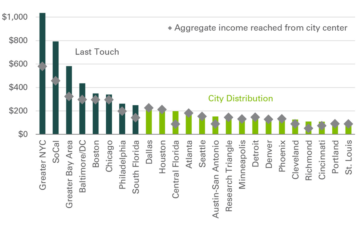Aggregate income by market
