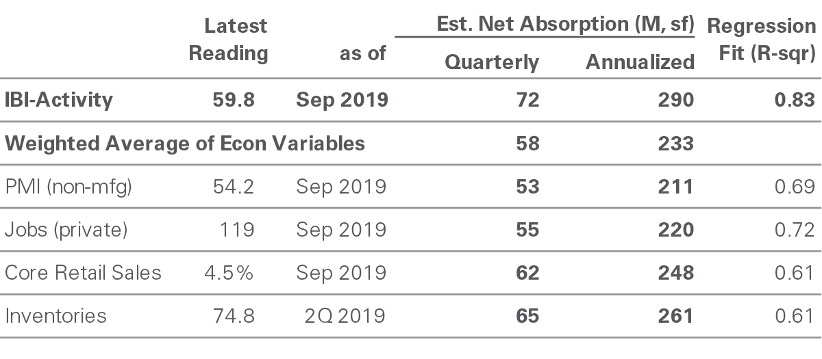 Summary of Net Absorption - October 2019 IBI