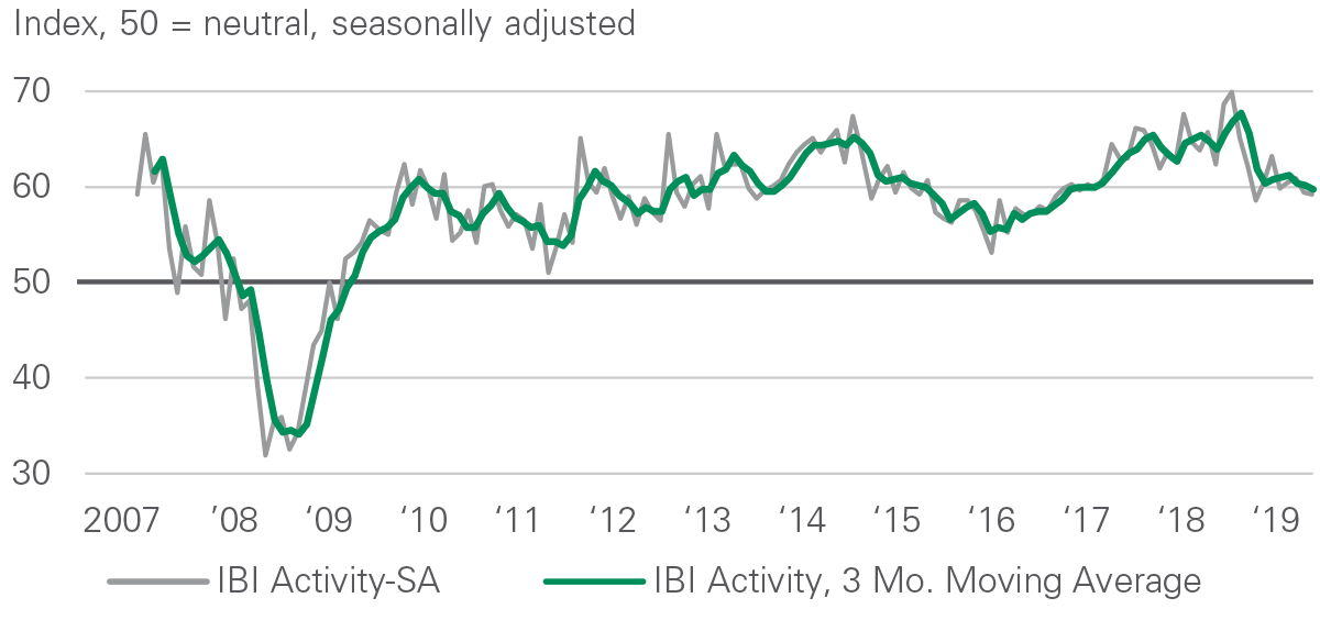 IBI Activity Index - October 2019