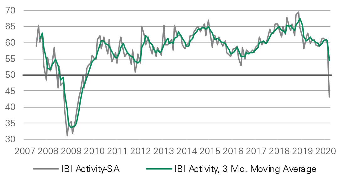 Exhibit 1 IBI Chart
