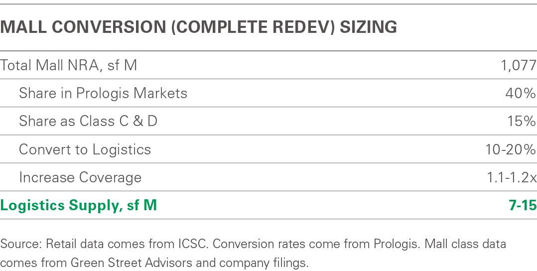 Research Chart - Mall Conversion Sizing