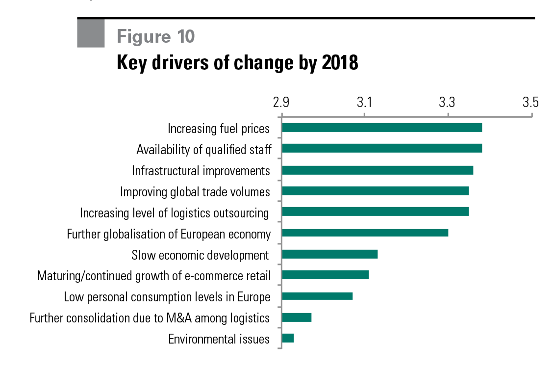 Figure 10 Key drivers of change by 2018