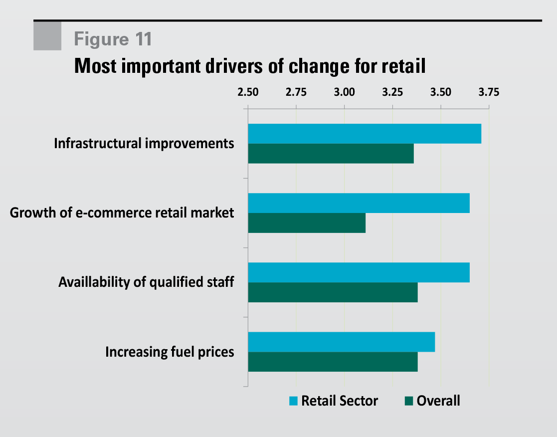 Figure 11 Most important drivers of change for retail