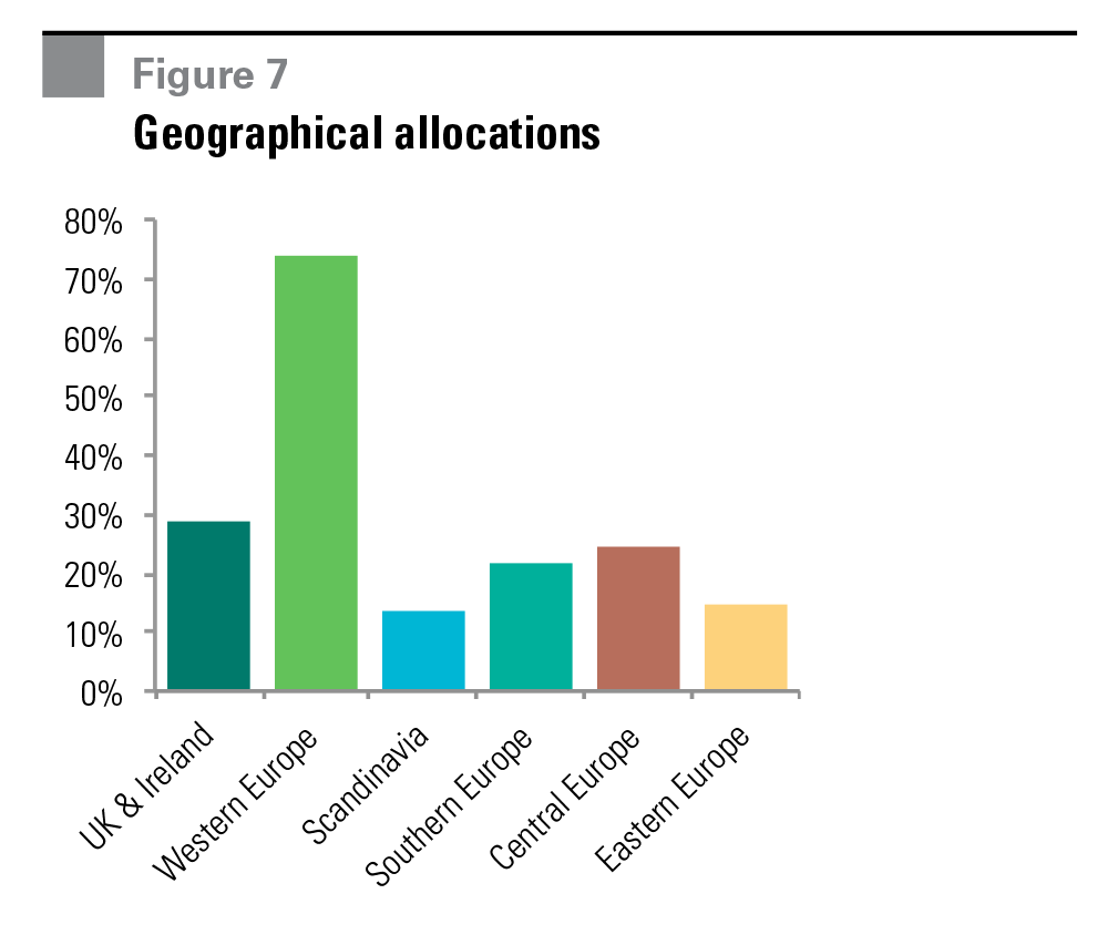 Figure 7 Geographical allocations