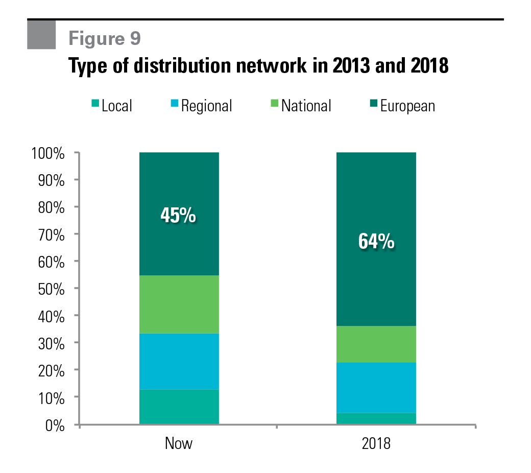 Figure 9 Type of distribution network in 2013 and 2018