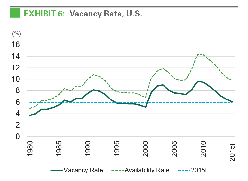 EXHIBIT 6: Vacancy Rate, U.S.