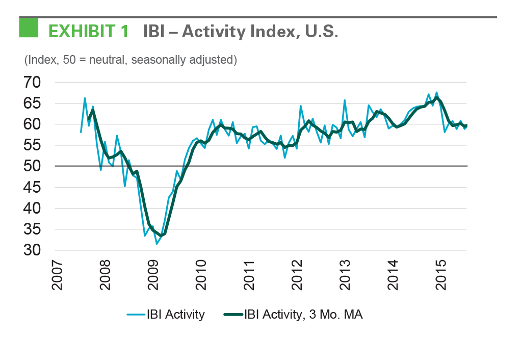 EXHIBIT 1 IBI - Activity Index, U.S.rope