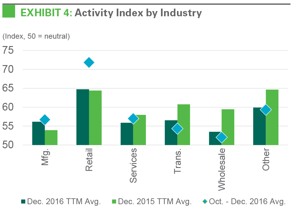 EXHIBIT 4: Activity Index by Industry