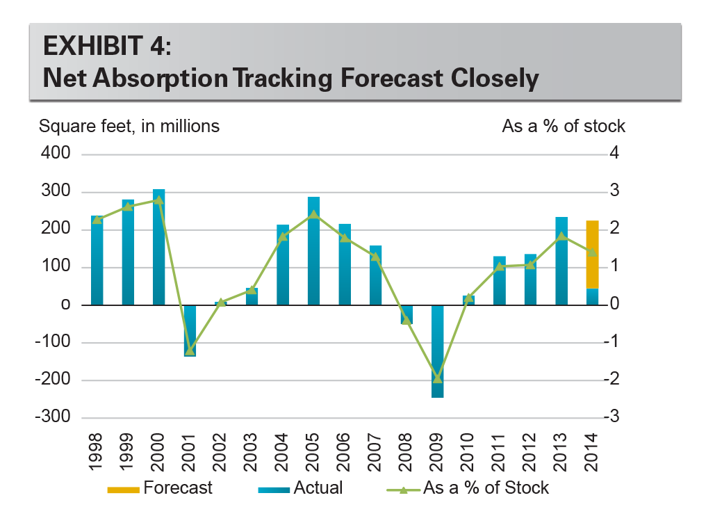 EXHIBIT 4: Net Absorption Tracking Forecast Closely