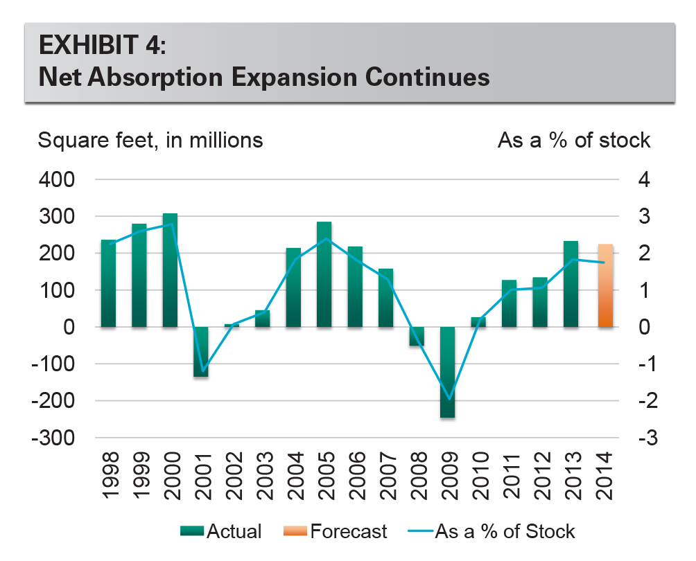 EXHIBIT 4: Net Absorption Expansion Continues