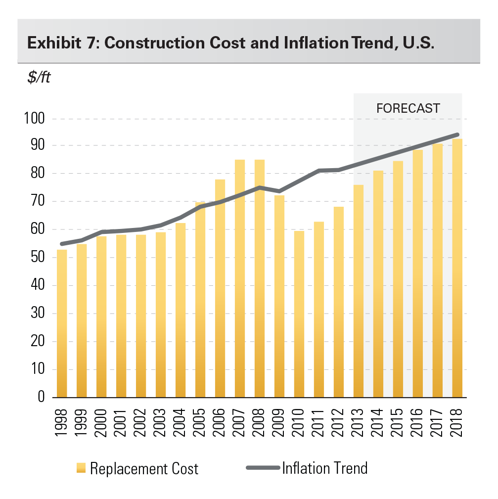 Exhibit 7: Construction Cost and Inflation Trend, U.S.