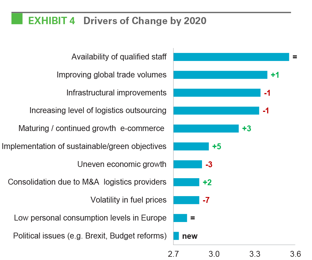 EXHIBIT 4 Drivers of Change by 2020