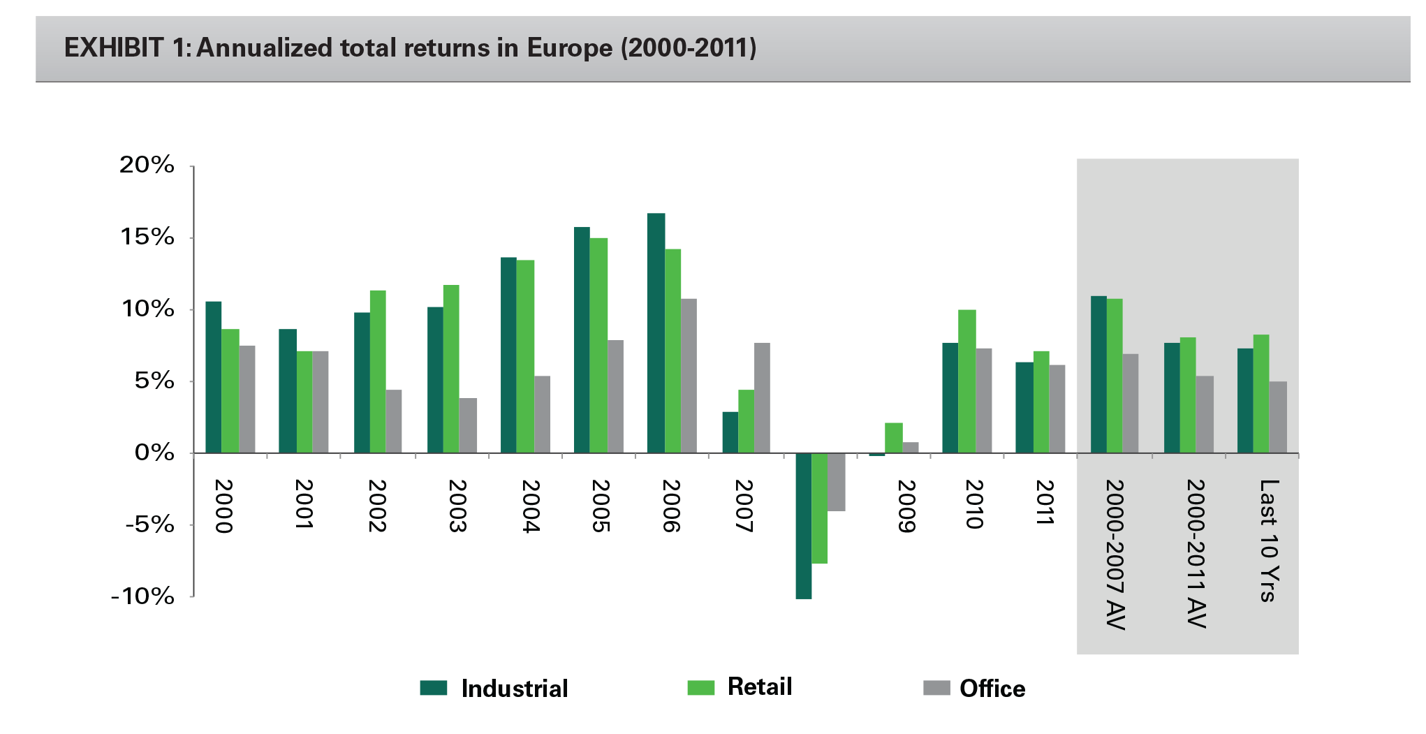 EXHIBIT 1: Annualized total returns in Europe (2000-2011)
