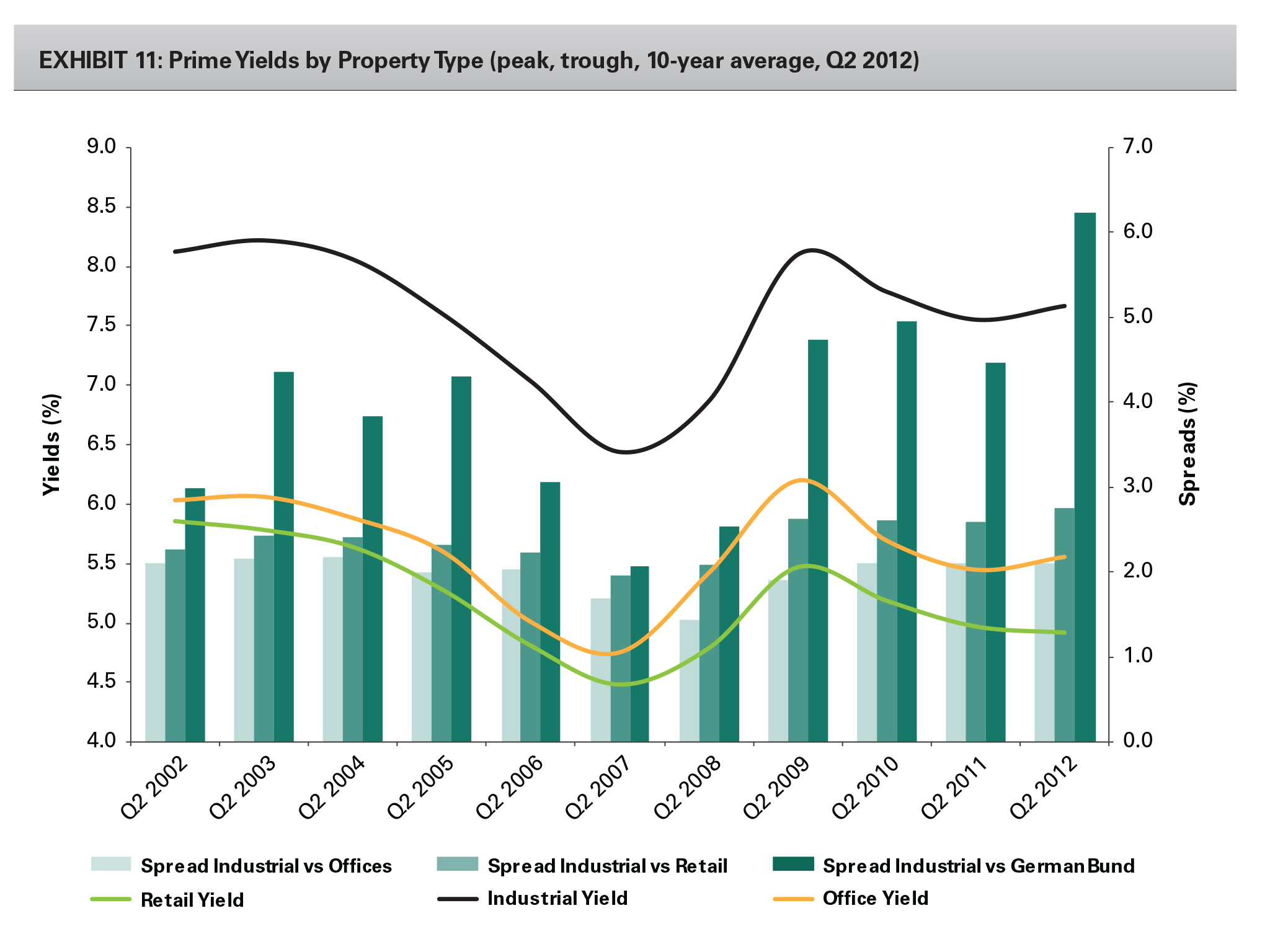 EXHIBIT 11: Prime Yields by Property Type (peak, trough, 10-year average, Q2 2012)