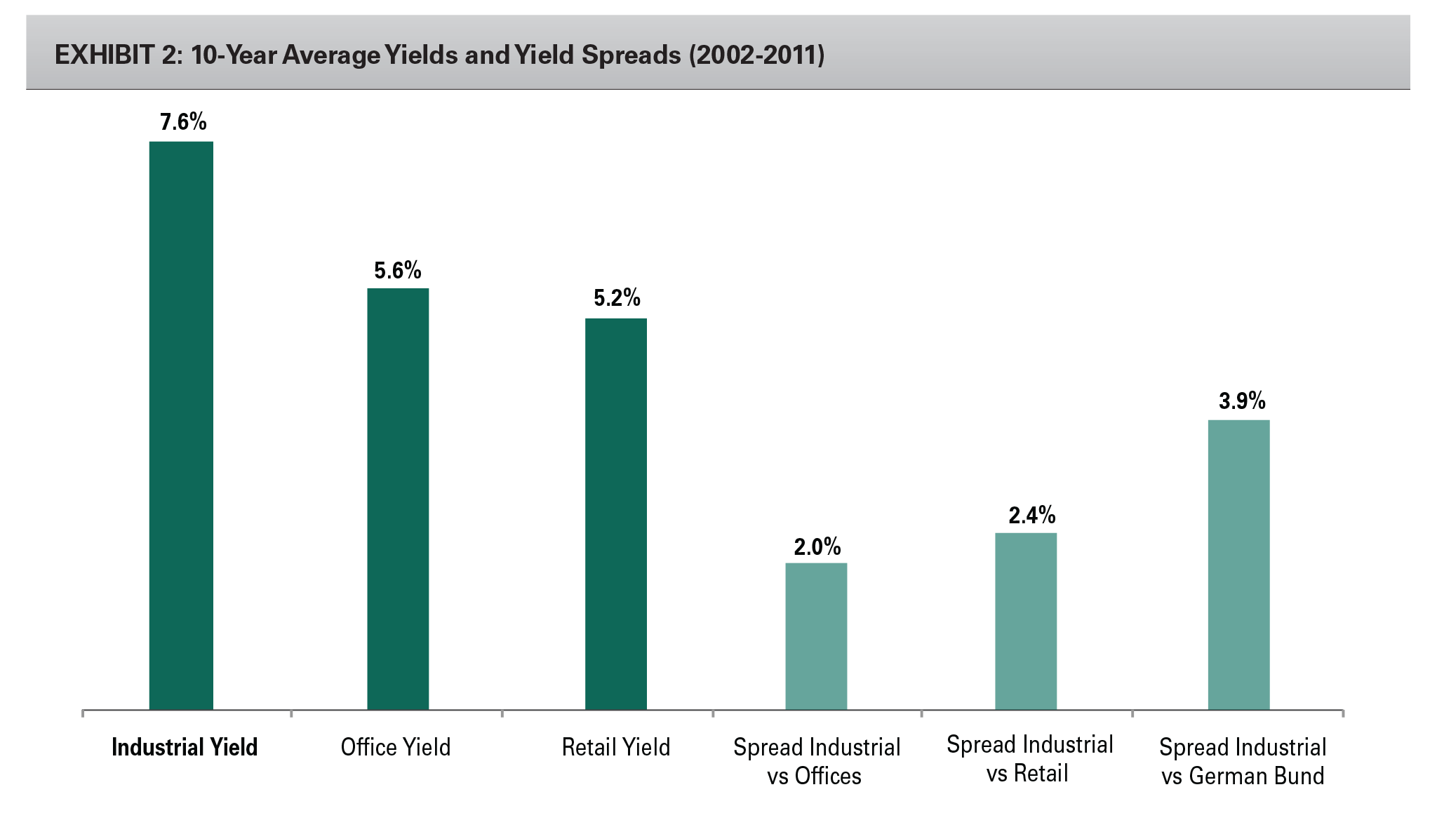 EXHIBIT 2: 10-Year Average Yields and Yield Spreads (2002-2011)